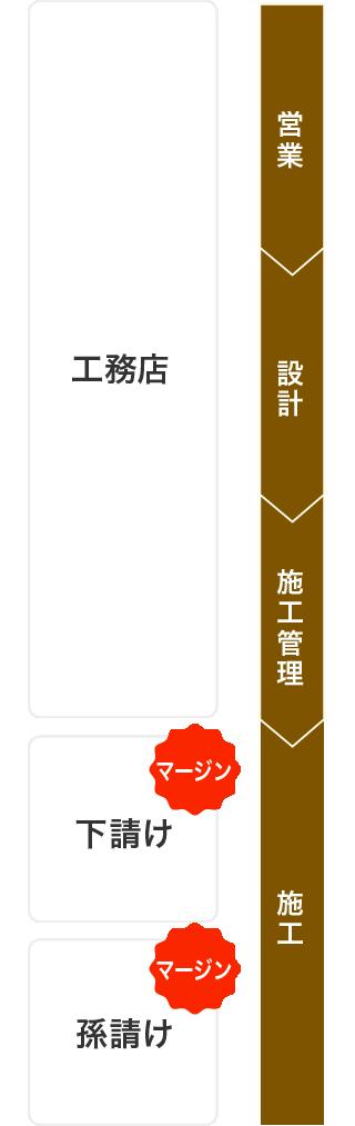 通常の建築コストイメージ図